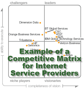 A Competitive Market Matrix